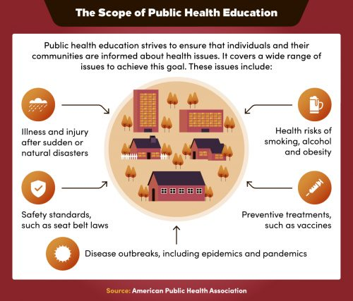 Public health education informs individuals and their communities about many health issues.