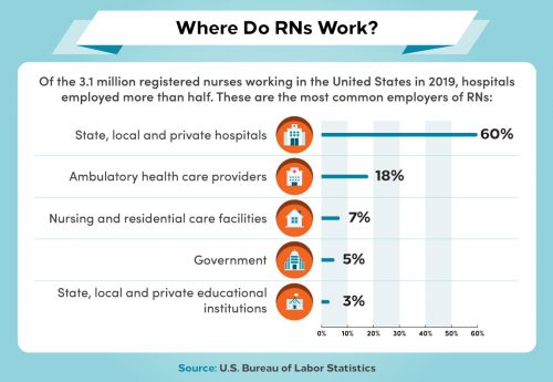 The five top employers for RNs in the U.S.