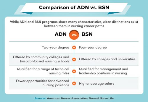 A comparison of ADN and BSN degree programs.