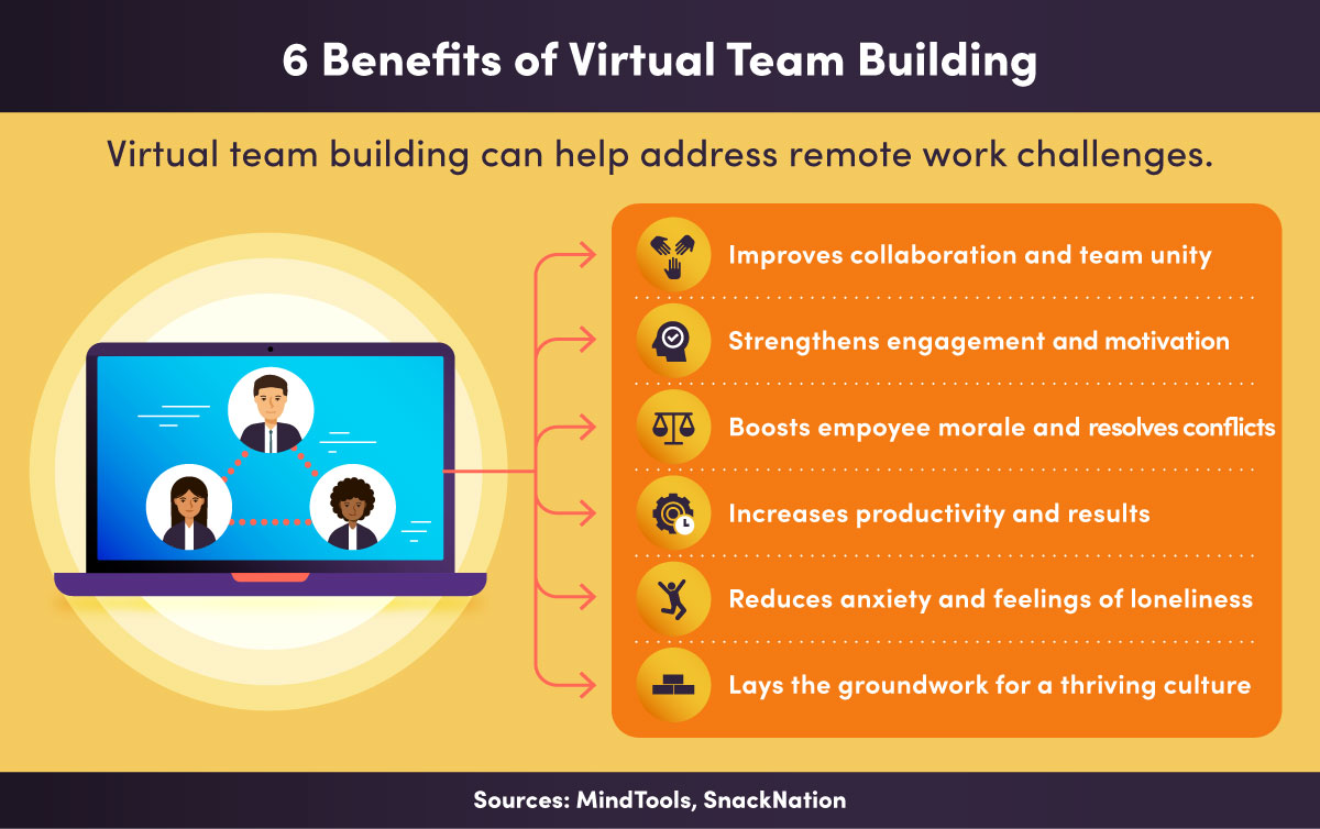 A list of six ways virtual team building helps strengthen remote teams.