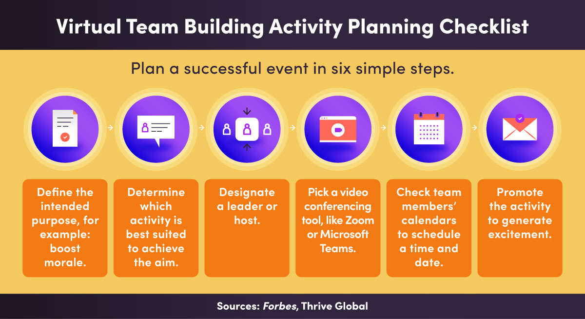 A list of six steps for planning a virtual team building activity.