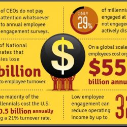 An infographic about workforce engagement by the University of Southern California Sol Price School of Public Policy.