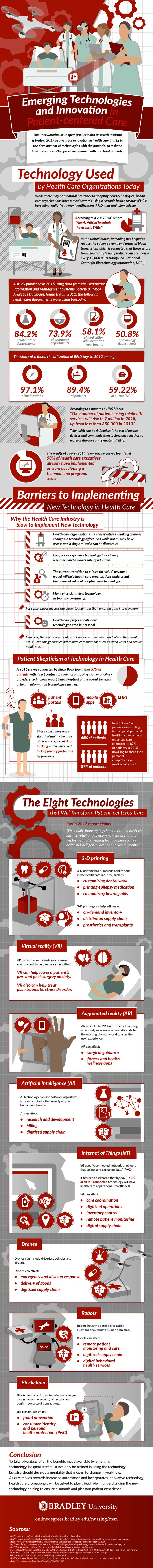 Infographic of emerging technologies and innovation in patient-centered care