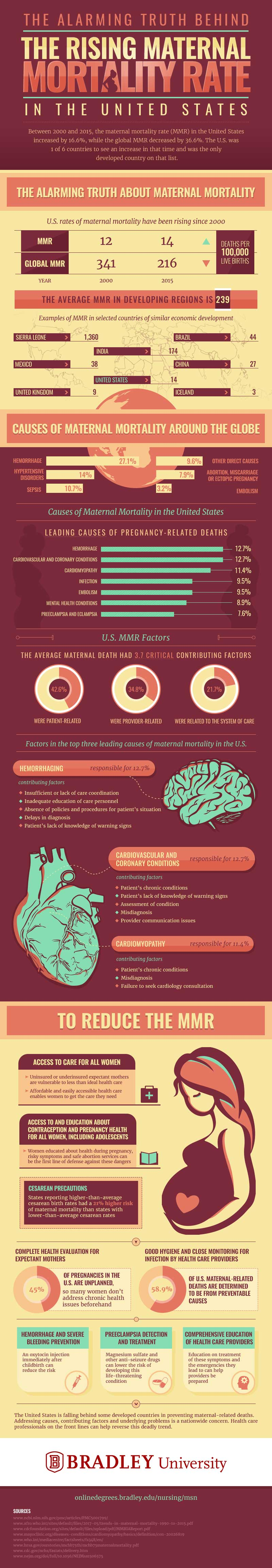 Infographic on the truth behind the rising maternal mortality rate in the United States