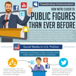 Transforming Communication Infographic
