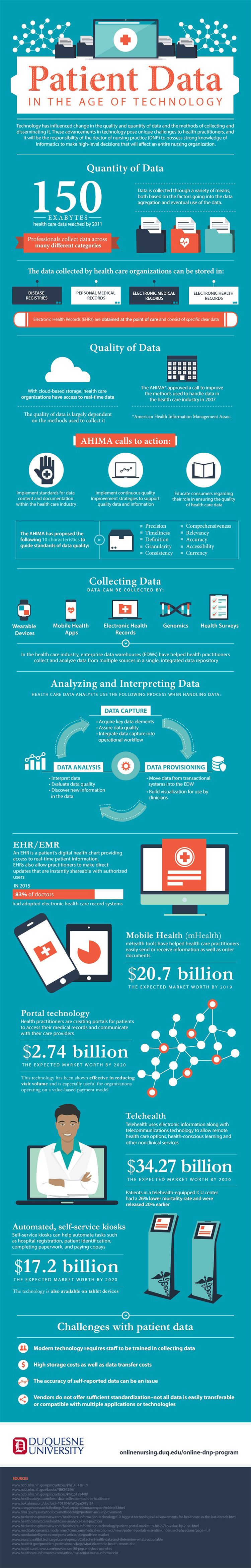Patient Data in the Age of Technology Infographic