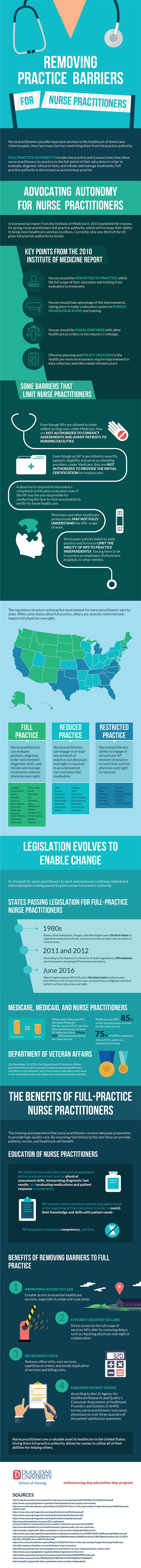 Removing Practice Barriers Infographic