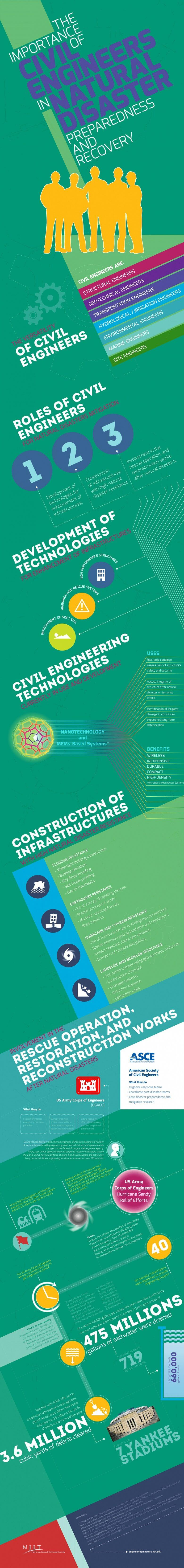 Civil Engineering in Natural Disasters Infographic