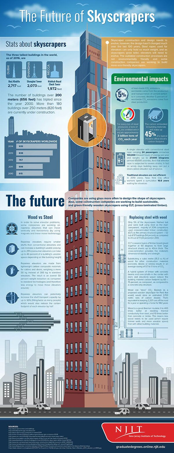 The future of skyscrapers Infographic