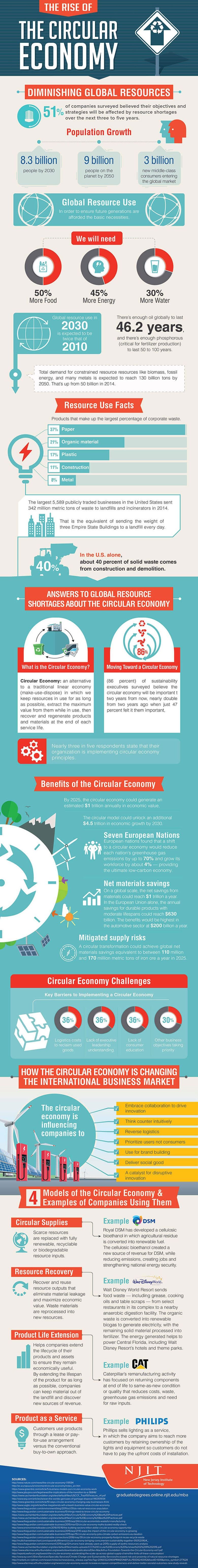 Rise of circular economy infographic