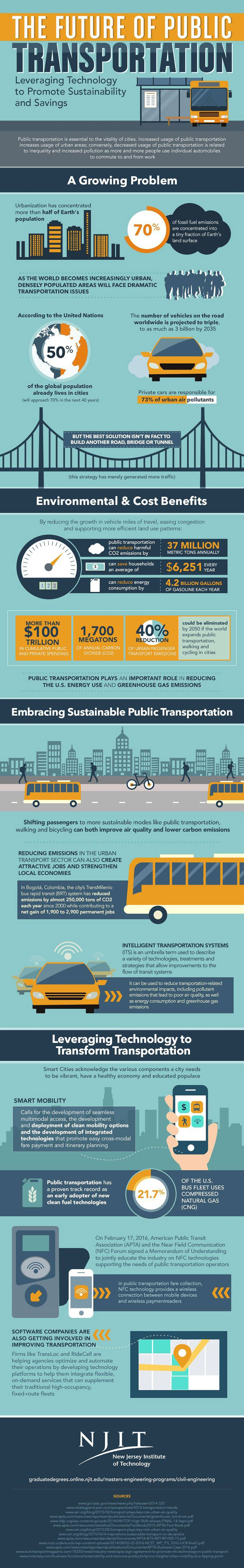 Future Transportation infographic