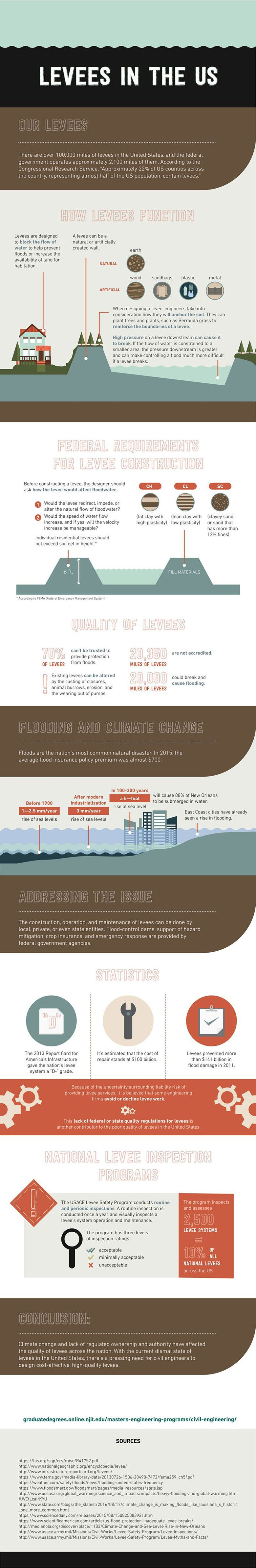 Infographic on Levees in the US