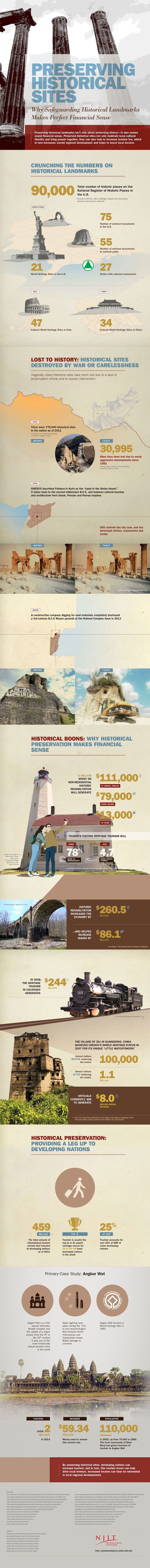 Infographic On The Need for Preserving Historical Sites