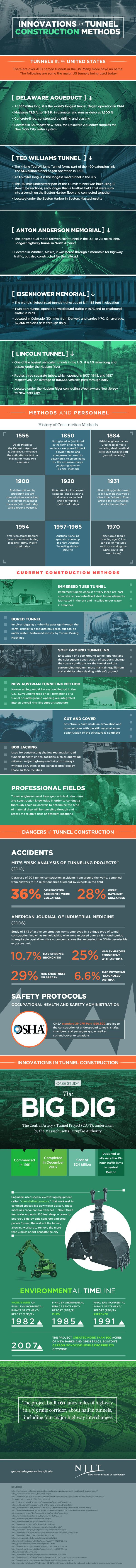 Innovations in tunnel construction