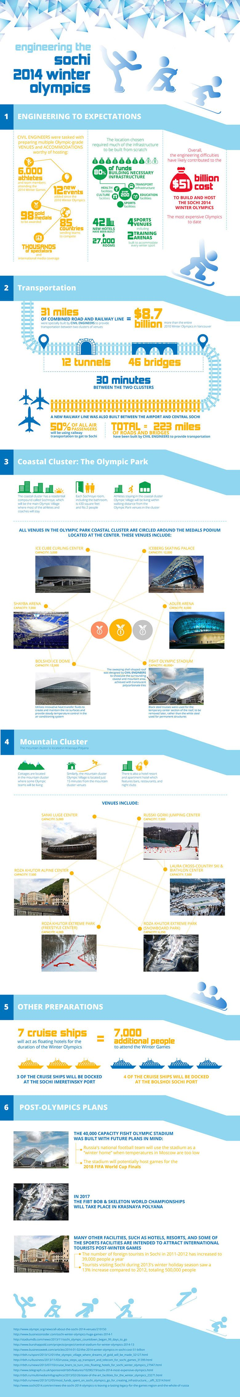 Infographic - engineering 2014 winter Olympics