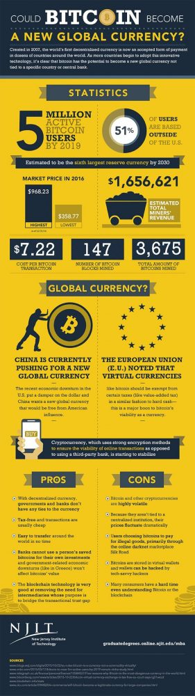 Utep Financial Aid >> Could Bitcoin Become a New Global Currency? | NJIT Online