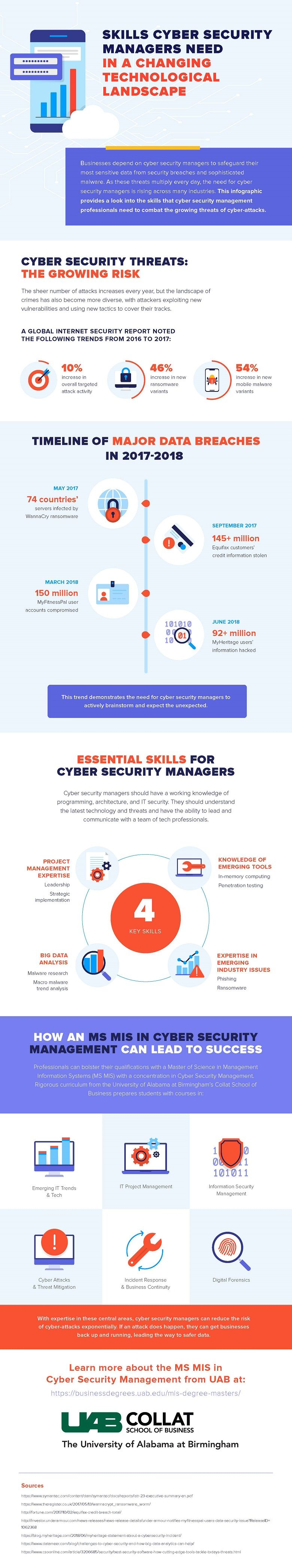 An infographic by the UAB Collat School of Business about the skills cyber security managers need to protect organizations from cyber threats.