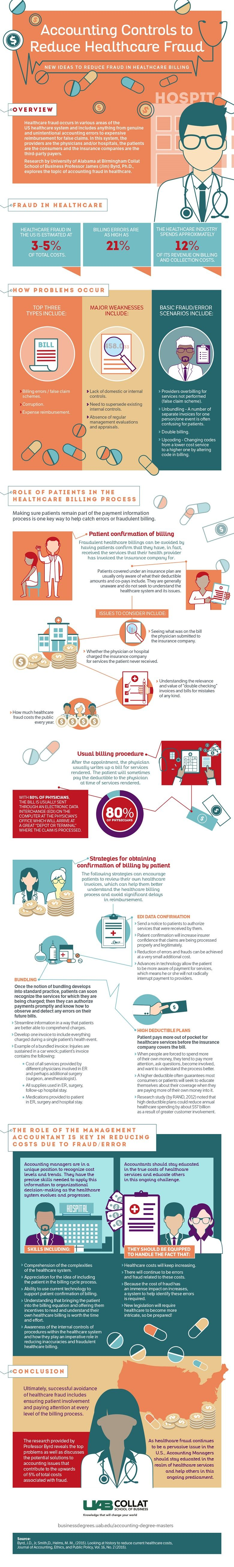 An infographic about accounting controls that reduce healthcare fraud by UAB Collat School of Business.