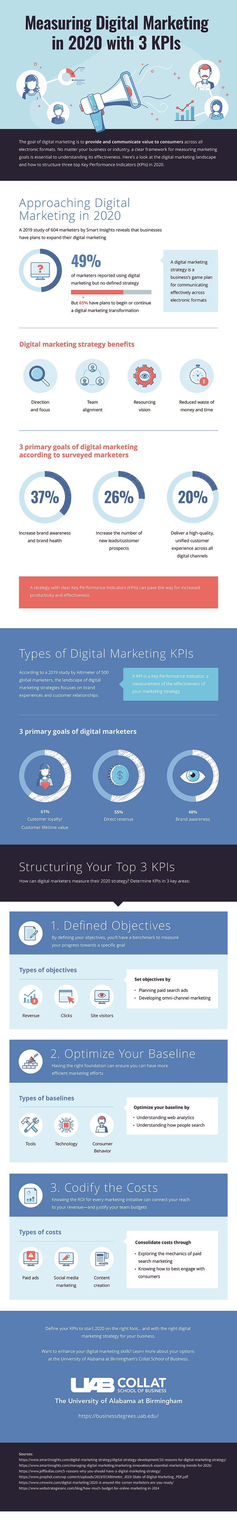 An infographic about digital marketing KPIs in 2020 by UAB Collat School of Business.