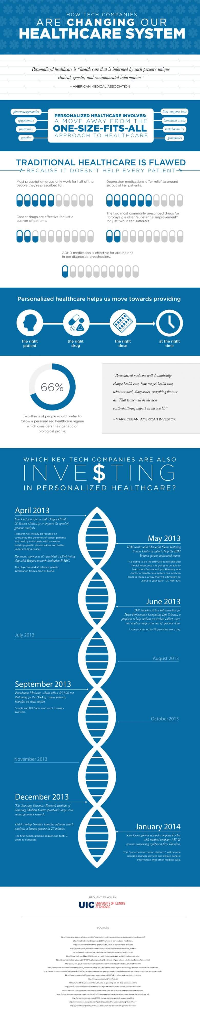 Infograph on how tech companies are changing our healthcare system