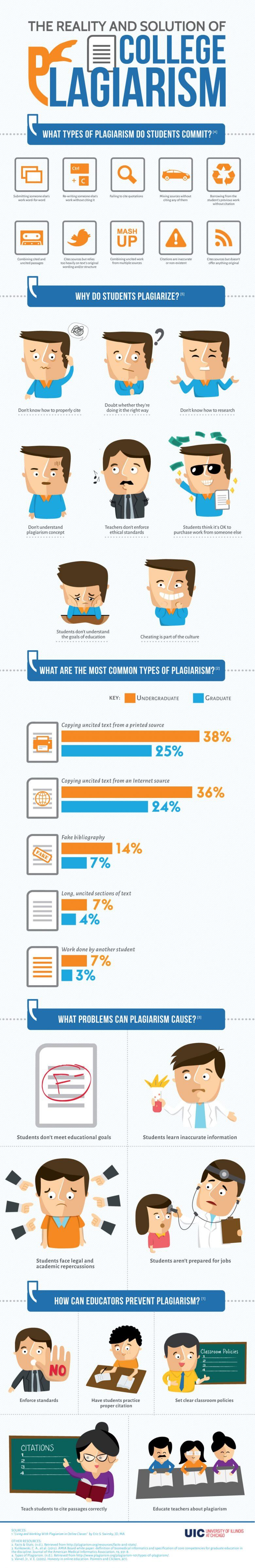 Infograph on the reality and solution of college plagiarism