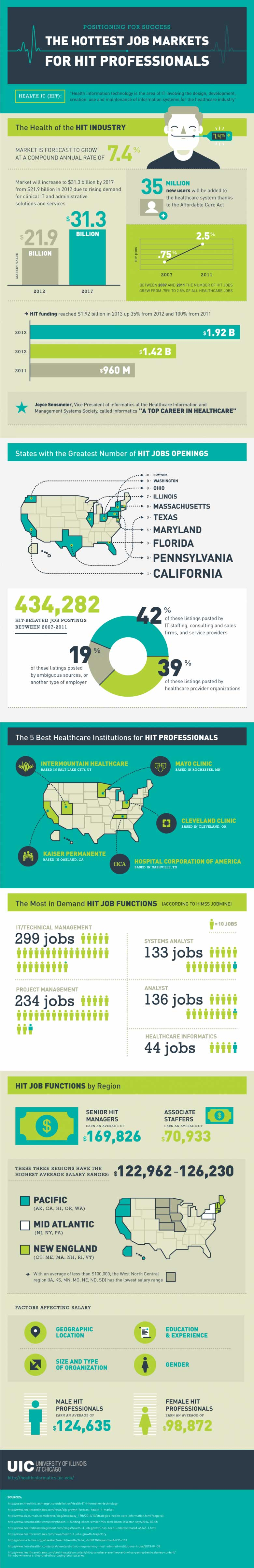 Infograph on the hottest job markets for HIT professionals