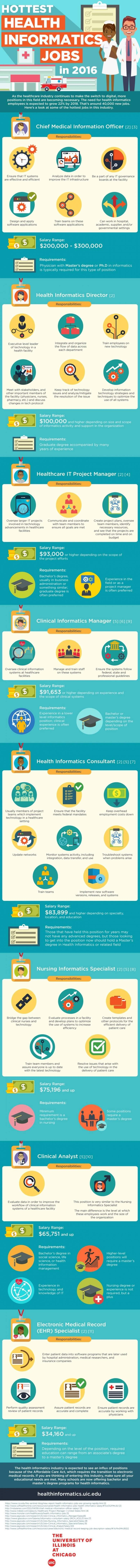 Inforgraph on hottest health informatics jobs
