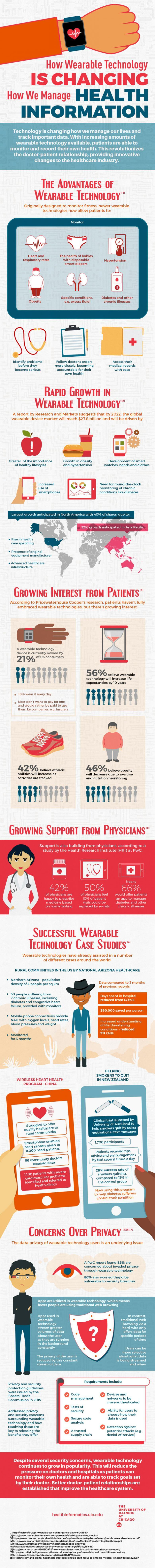 Infograph on How Wearable Tech is Changing How We Manage Health Information