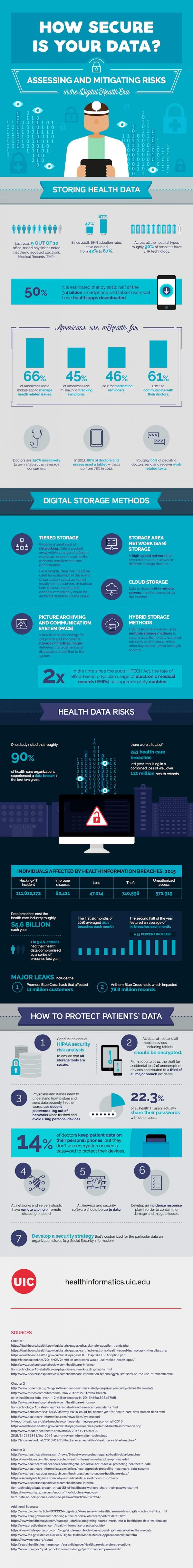 Infograph outlining how to assess the security of your data
