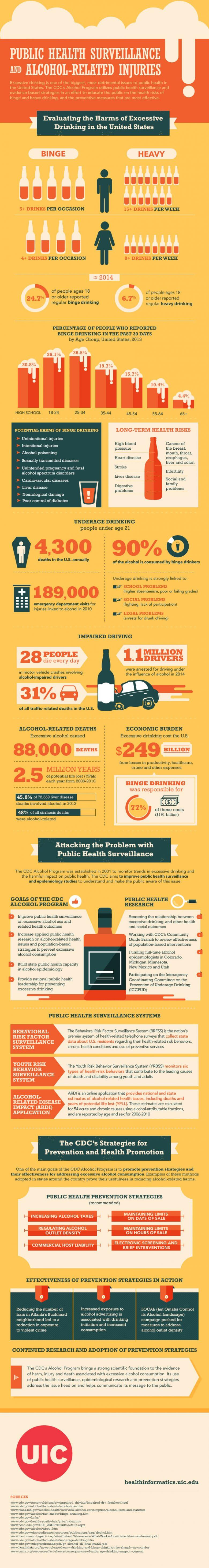 Infograph about Public Health Surveillance and Alcohol-Related Injuries