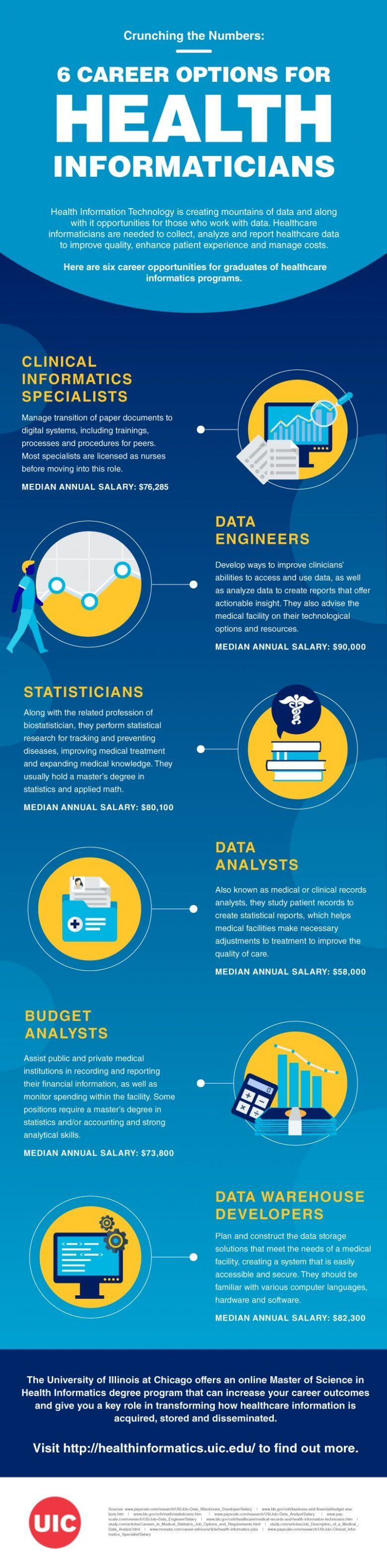 Infograph detailing six career options for health informaticians