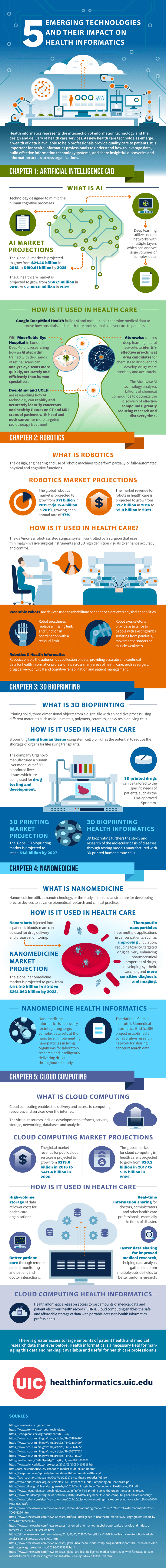 Infographic on 5 Emerging Technologies and the Impact on Health Informatics