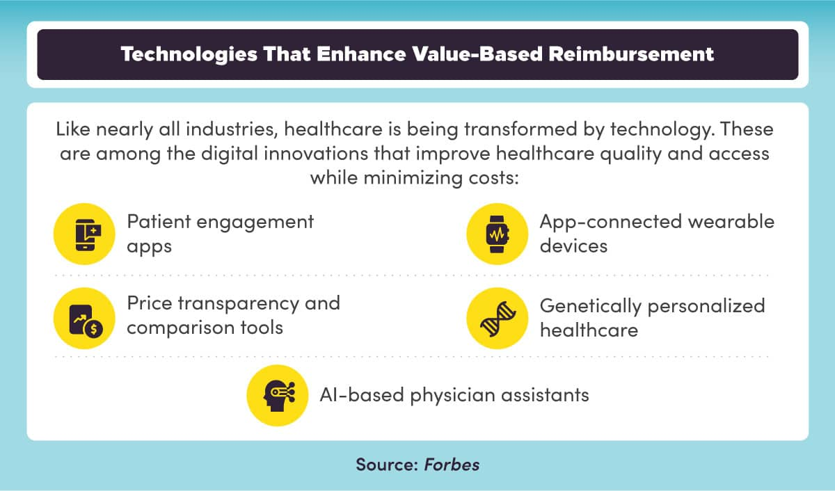 Digital innovations are transforming healthcare and enabling value-based care.