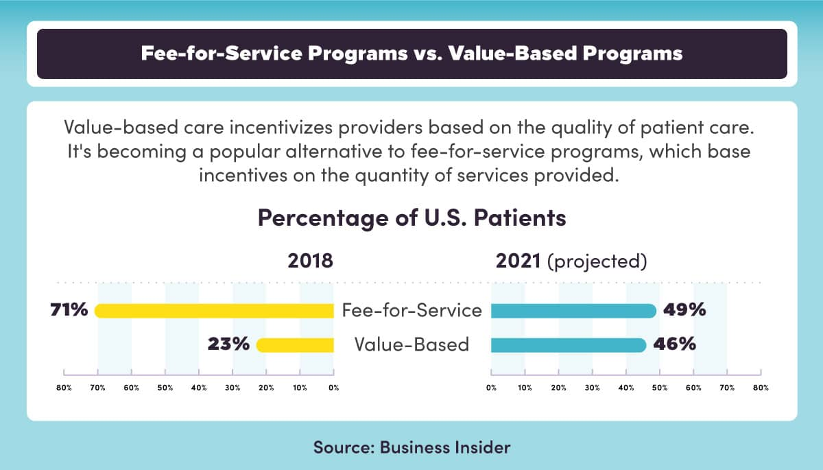 There is an increase in U.S. patients in value-based healthcare programs compared to fee-for-service programs.