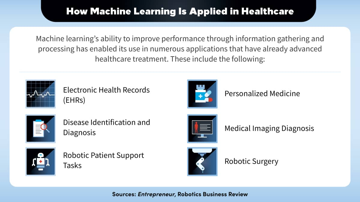 Six ways in which machine learning is used to improve healthcare.