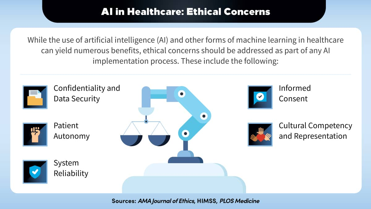 Five ethical concerns that should be considered with implementing artificial intelligence into healthcare.