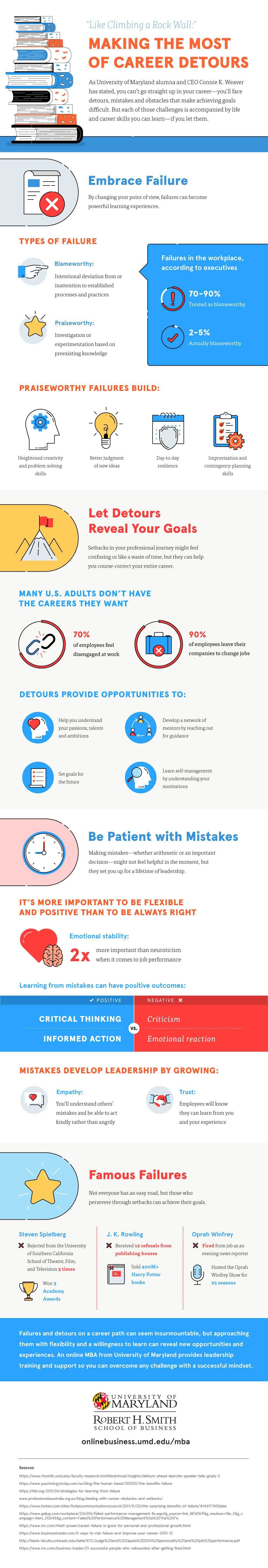 An infographic about how workplace detours and failures can prepare leaders for success by the UMD Robert H. Smith School of Business.
