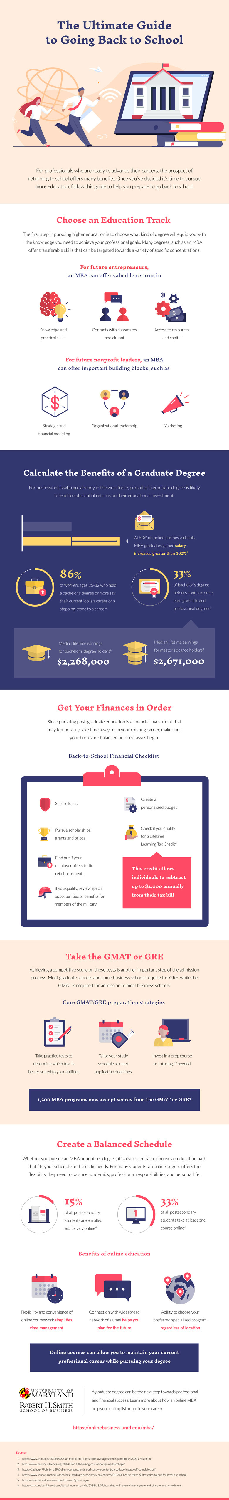 An infographic about continuing education and the steps to take to ensure success by UMD Smith School of Business.