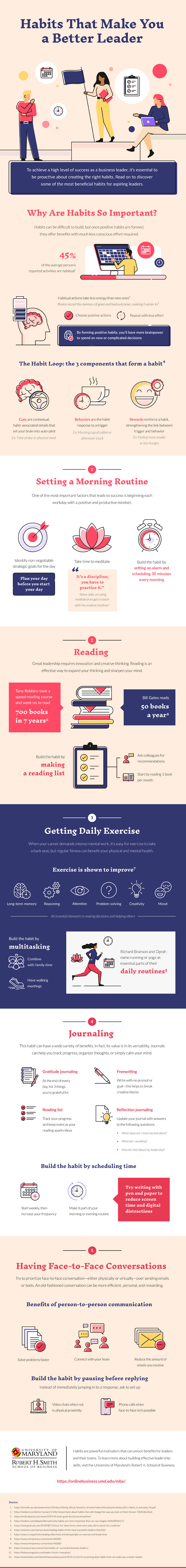 An infographic about the top habits of top leaders in business by the University of Maryland's Robert H. Smith School of Business.