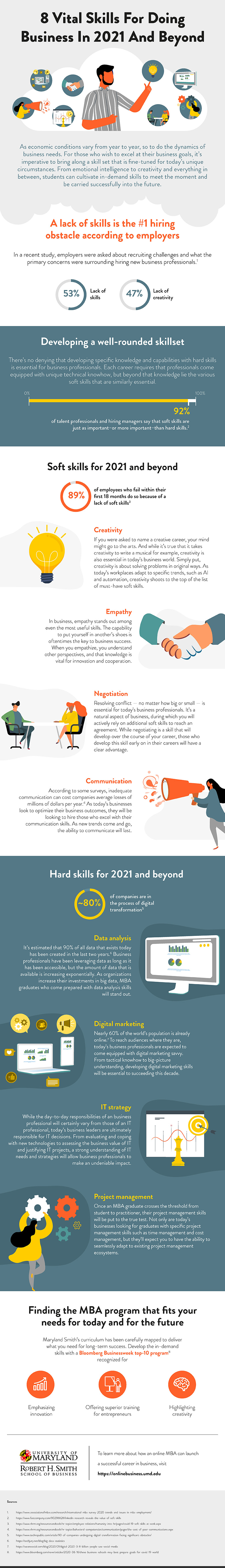 An infographic about developing attractive hard and soft skills by UMD Smith School of Business.