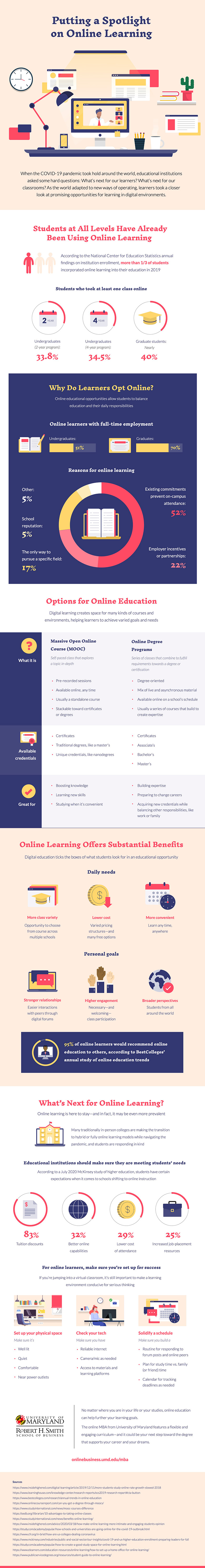 An infographics explaining the benefits of online learning