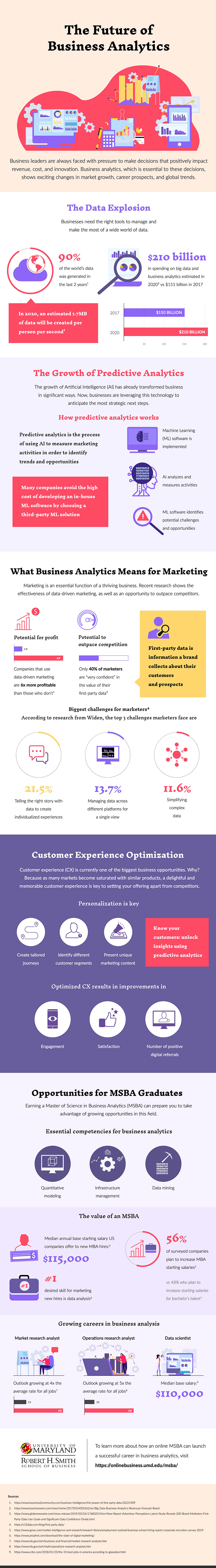 An infographic about why business analytics serve an important role in business operations and marketing by UMD Smith School of Business.