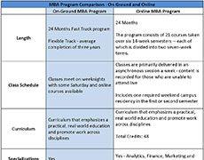 mba comparison chart