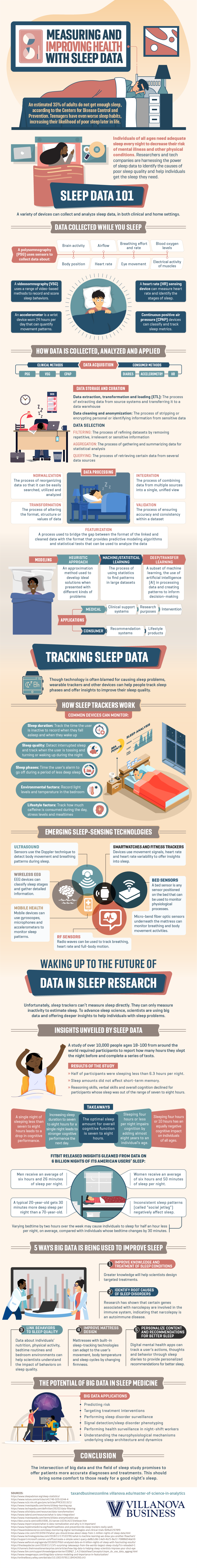 How data is being used to improve individual sleep.