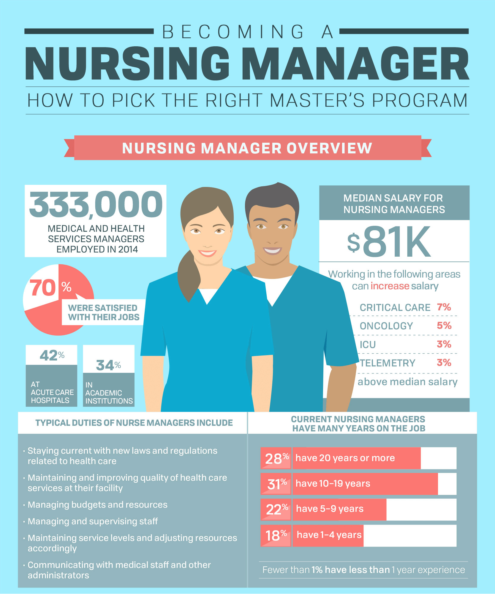 Want To Be A Nurse Manager Pick The Right Msn  Bradley University  Want To Be A Nurse Manager Pick The Right Msn  Bradley University   Bradley University Online Thesis Statement In Essay also Business Plan Help Liverpool  Health And Wellness Essay