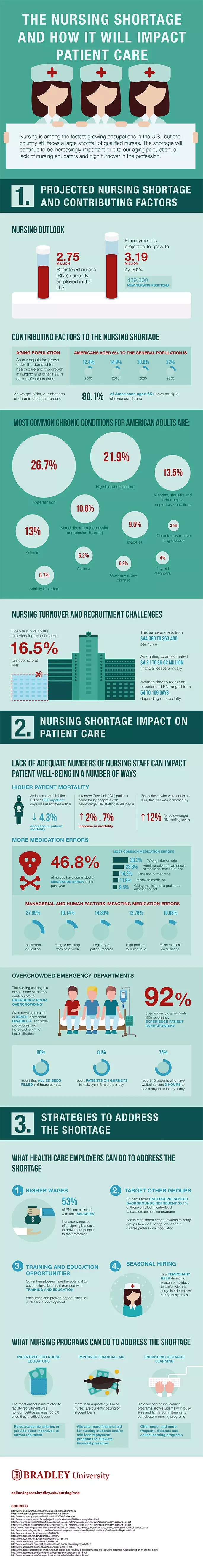 The Nursing Shortage and How It Will Impact Patient Care