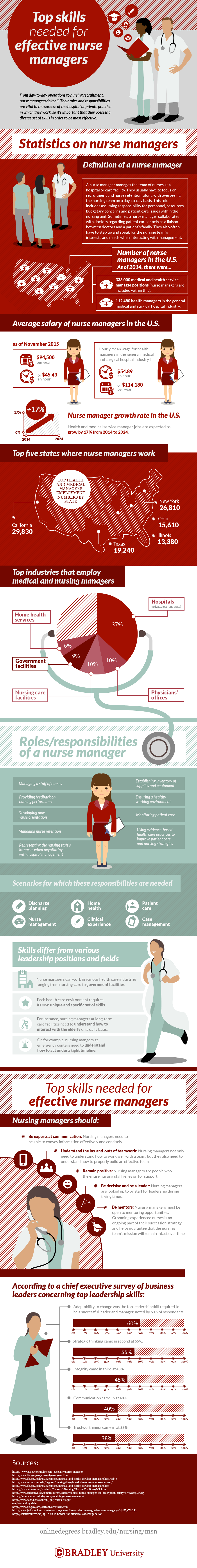 Top skills needed for effective nurse managers