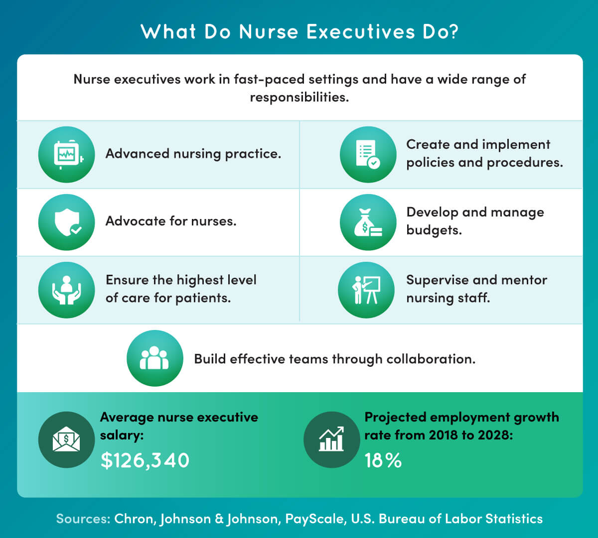Nurse executives perform a wide range of duties, such as advocating for nurses, ensuring the highest level of patient care, managing budgets and mentoring nursing staff.
