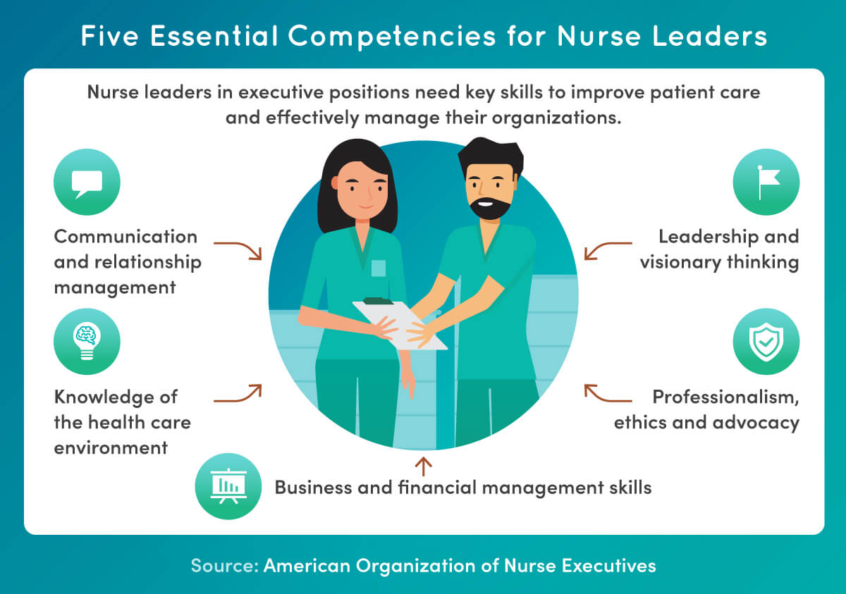 Five essential competencies for nurse leaders include communication, leadership, professionalism, business management and knowledge of the health care environment.