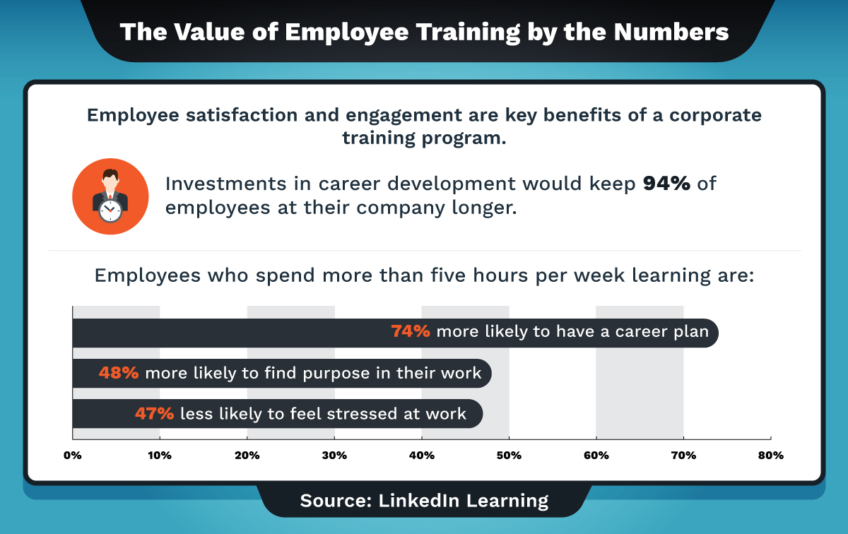 Four statistics that illustrate the benefits of employee training.